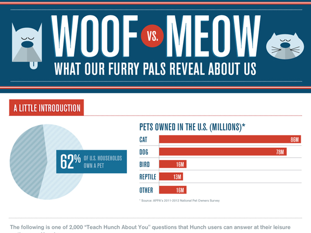 Dogs or Cats? What Your Pet Preference Says About You
