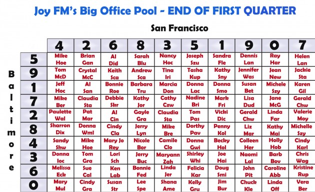 Office Pool Board First Quarter