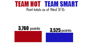 Hot vs Smart Score