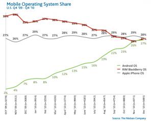 Smartphone OS Share 2010